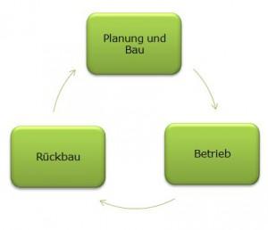 bauen, Lebenszyklus eines Gebäudes