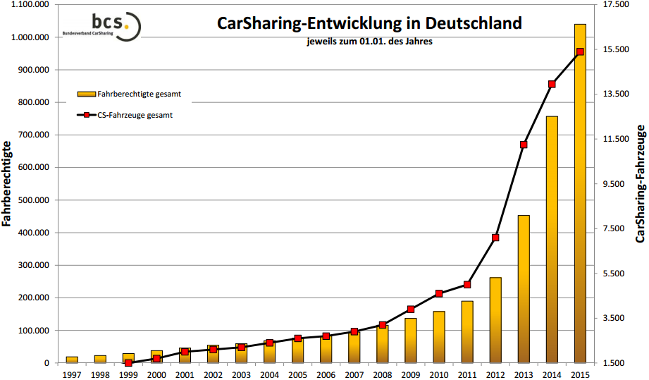 carsharing, entwicklung-2014