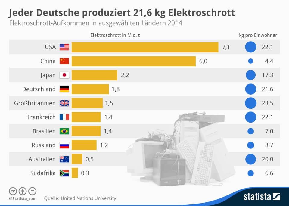 Müll Pro Kopf Weltweit